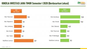 Dpmtsp Realisasi Investasi Semester I 2020 Kabupaten Pasuruan Kuasai Pma Kota Surabaya Rajai Pmdn